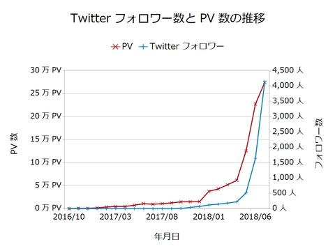 Twitterフォロワー数とPV数の推移201807