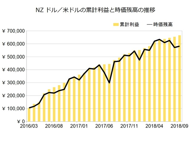 NZドル米ドルのトラリピ設定201809