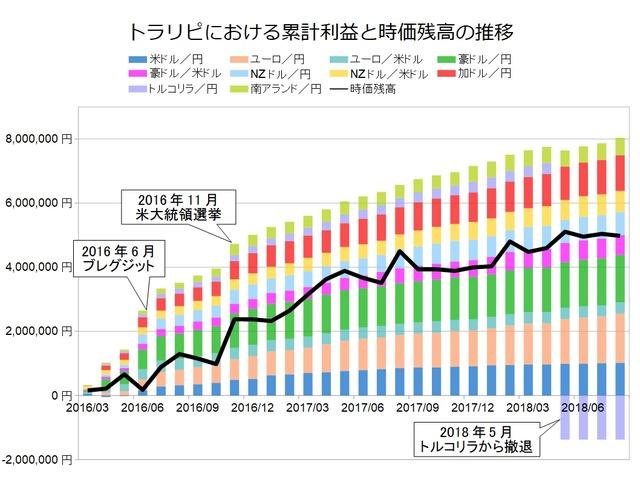 トラリピ月次グラフ用201808