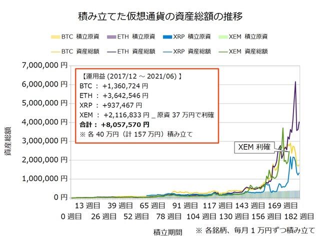 仮想通貨のドルコスト積立182週目
