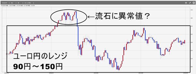 ユーロ円レンジ