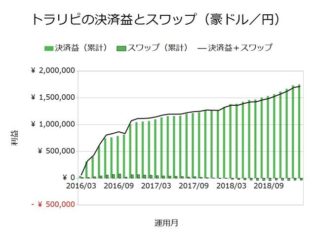 トラリピの決済益とスワップ_豪ドル円201902