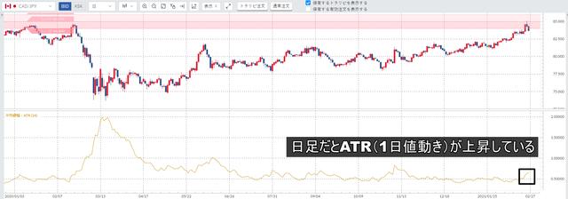 加ドル/円-ATR用