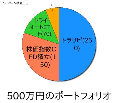 【ポートフォリオ】500万円からの資産運用2021