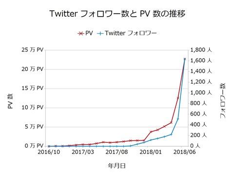 Twitterフォロワー数とPV数の推移201806