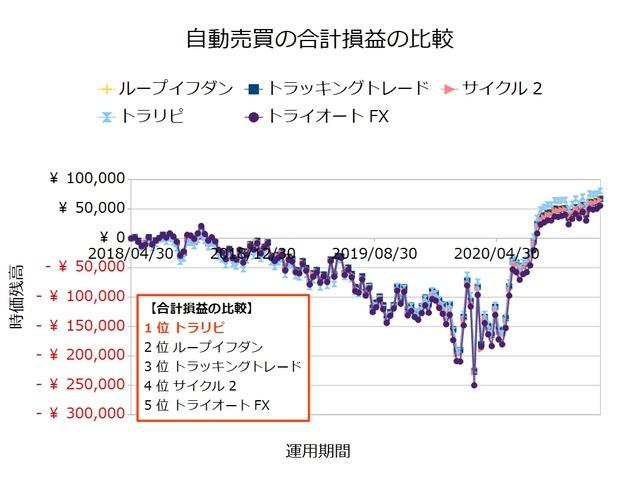 FX自動売買_合計損益の比較検証20201123