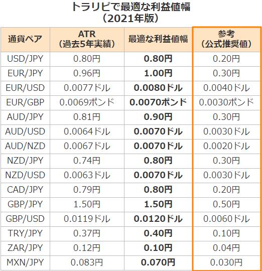 トラリピで最適な利益幅(利幅)【2021年版】-ユロポン-比較
