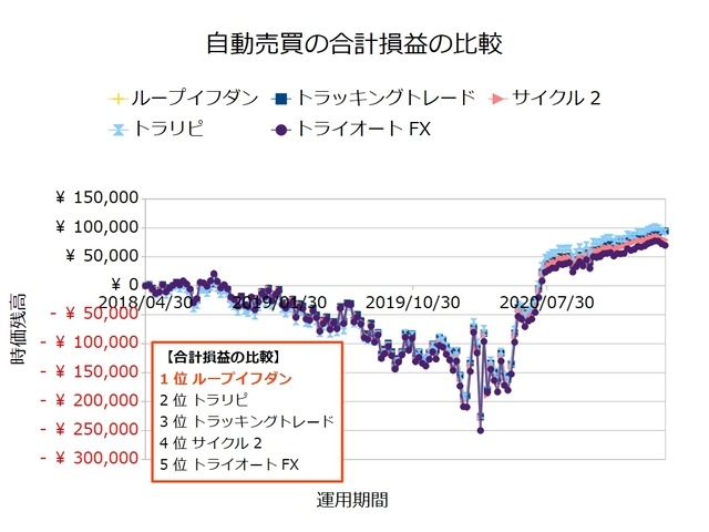 FX自動売買_合計損益の比較検証20210329