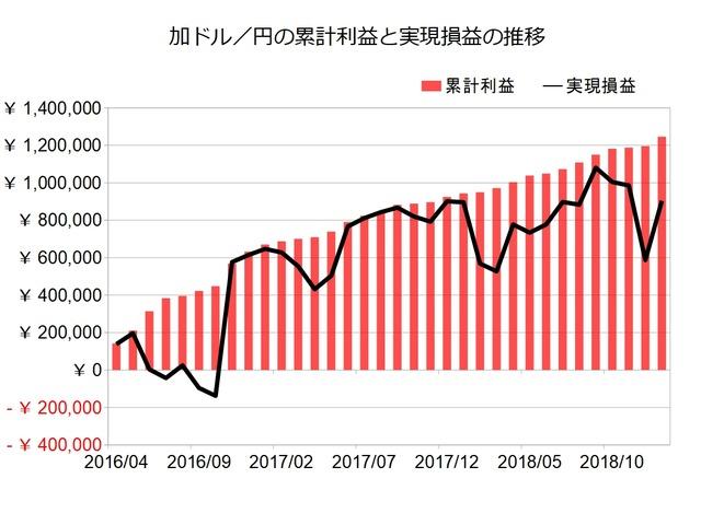 加ドル円のトラリピ設定201901