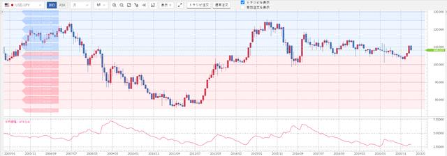 米ドル/円の売りスワップ-米ドル高
