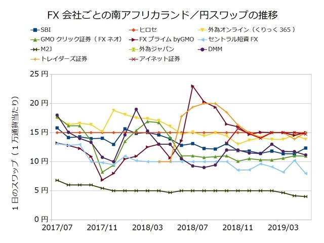 FX会社ごとのスワップ推移の比較-南アフリカランド/円201905