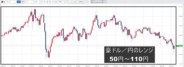 豪ドル/円レンジ