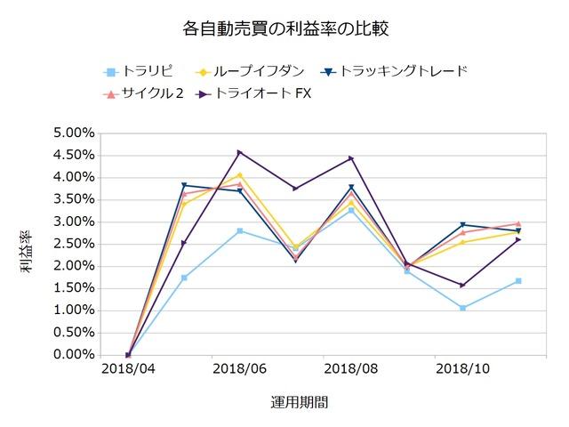 自動売買利益率201811