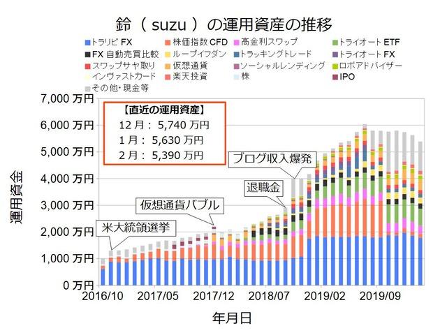 資産状況グラフ202002