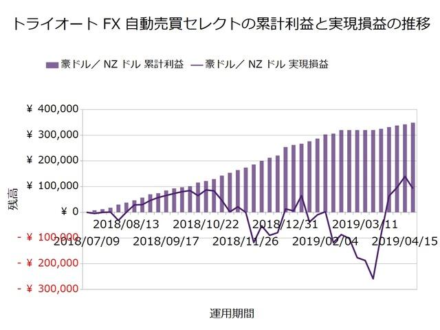 トライオートFX週次報告20190422