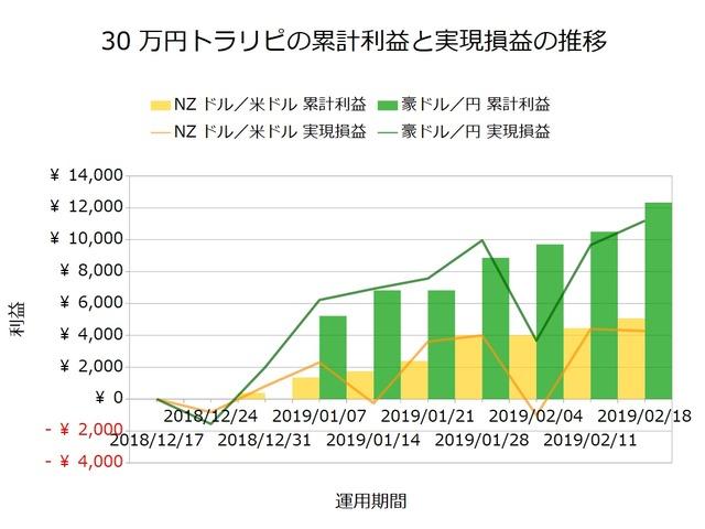 30万円トラリピの実績20190218