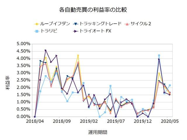 FX自動売買の実績を比較-利益率202005