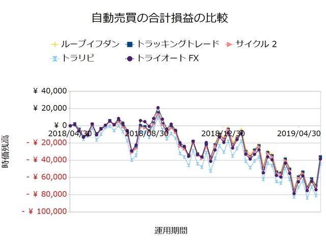 FX自動売買_合計損益の比較検証20190603