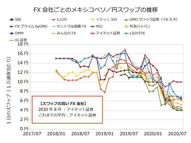 FX会社ごとのスワップ推移の比較-メキシコペソ/円202008