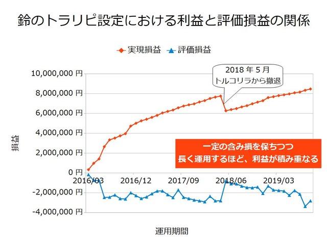 鈴のトラリピ設定における利益と評価損の関係201909
