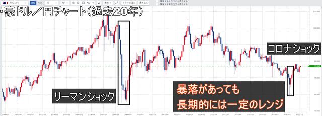 豪ドル/円-長期的にはレンジ