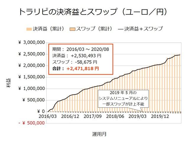 トラリピの決済益とスワップ-ユーロ/円202008