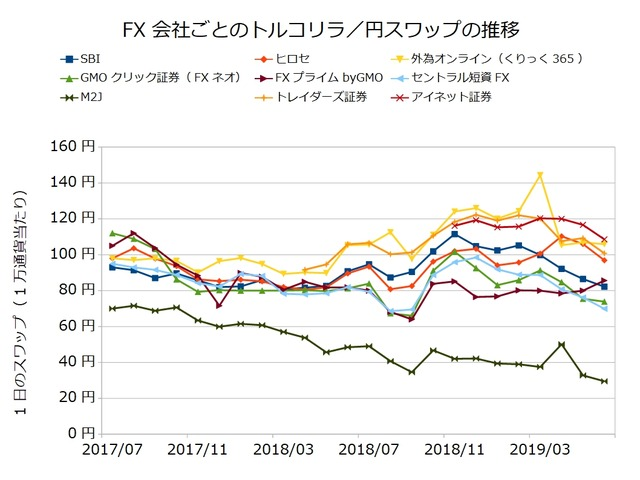 FX会社ごとのスワップ推移の比較-トルコリラ/円201906