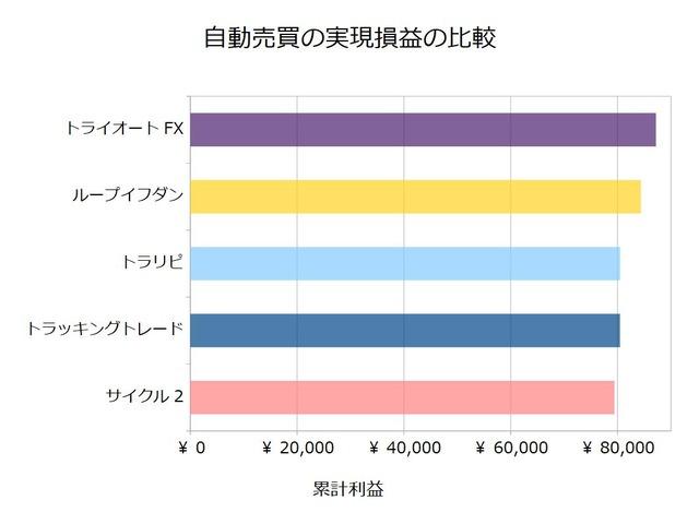 FX自動売買_実現損益の比較検証20200316