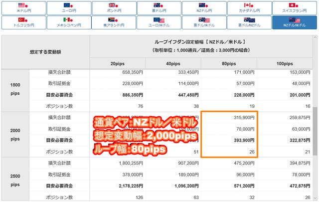 NZドル/米ドルのループイフダン設定と実績-目安資金表