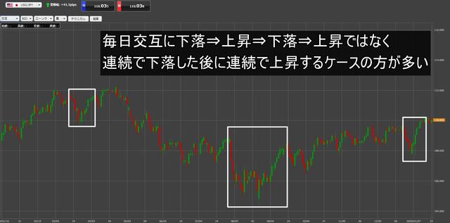 米ドル/円日足1年分