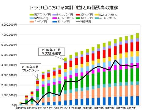 トラリピ月次グラフ用201712