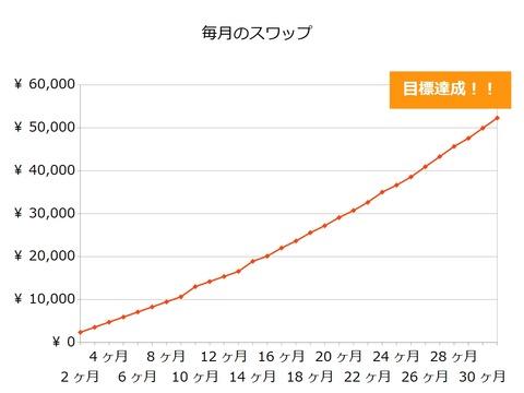 月5万円を得るシミュレーション155万円