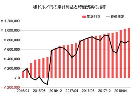 加ドル円のトラリピ設定201806