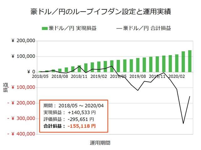 豪ドル/円のループイフダン設定と運用実績202004