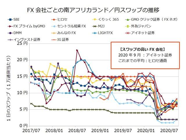 FX会社ごとのスワップ推移の比較-南アフリカランド/円202009