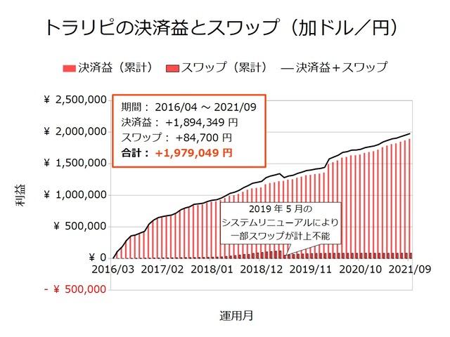 トラリピの決済益とスワップ-加ドル/円202109