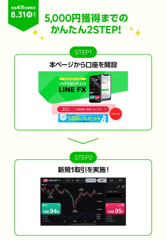 LINE FX(ラインFX)キャンペーン-条件