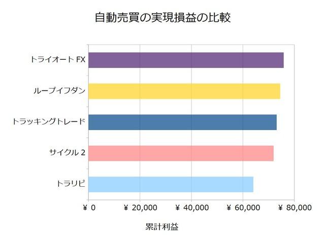 FX自動売買_実現損益の比較検証20190930
