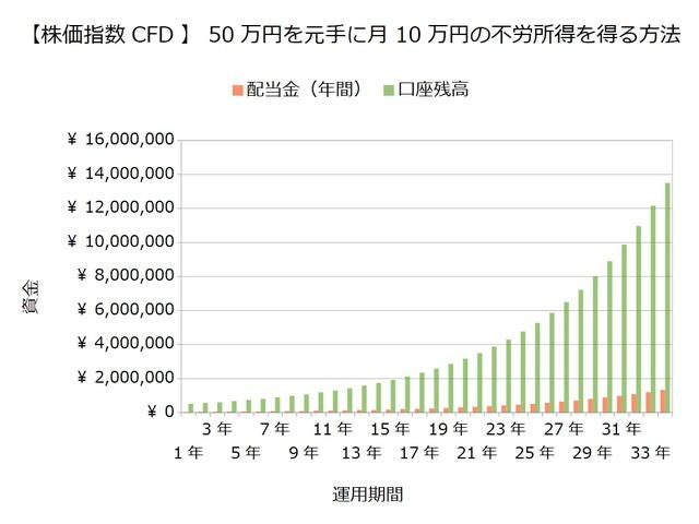 50万円で10万円の不労所得