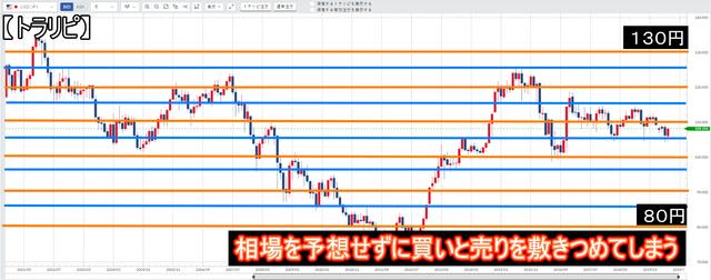 トラリピはFXではない-米ドル/円-広いレンジに仕掛ける