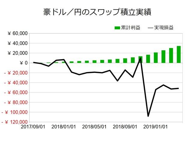 スワップ積立実績-豪ドル/円201904