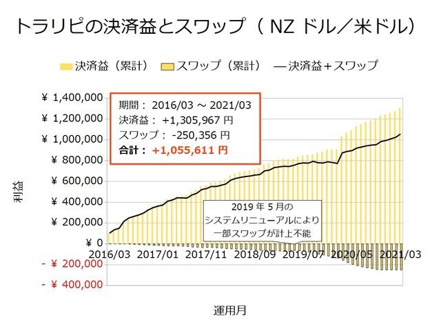 トラリピの決済益とスワップ-NZドル/米ドル202103