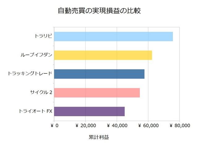 FX自動売買_実現損益の比較検証20200928