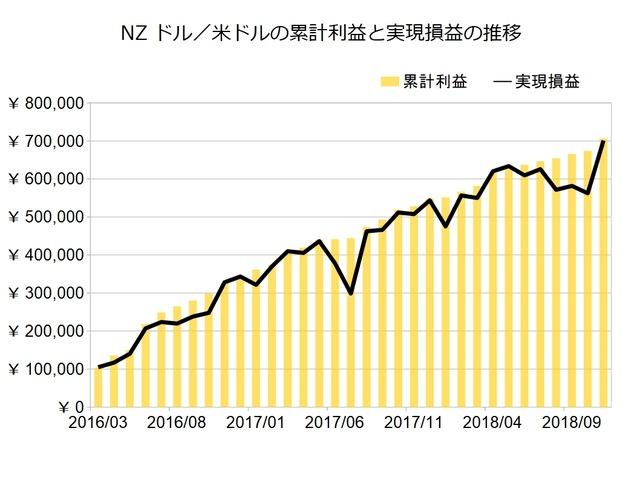 NZドル米ドルのトラリピ設定201812