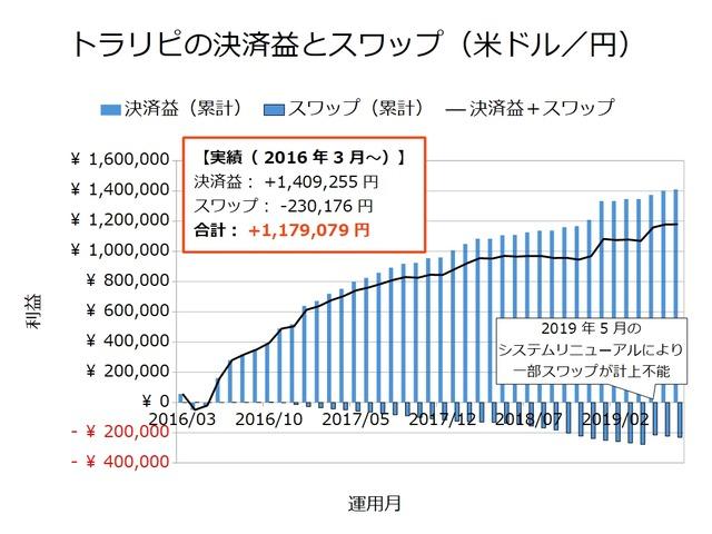 トラリピの決済益とスワップ-米ドル/円201907
