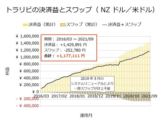 トラリピの決済益とスワップ-NZドル/米ドル202109