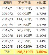 2019年のトラリピの利益