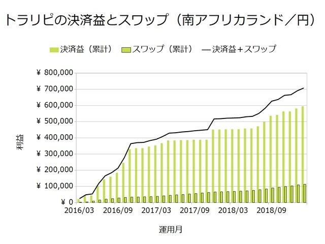 トラリピの決済益とスワップ_ランド円201902
