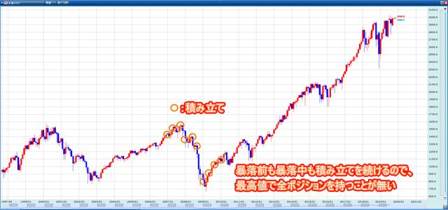 配当益のイギリス100と値上がり益のS&P500-S&P500積み立て