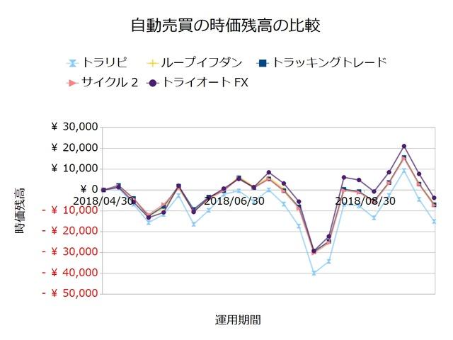 FX自動売買_時価残高の比較検証20181001